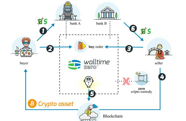 Walltime lança corretora de Bitcoin semi-descentralizada no Brasil