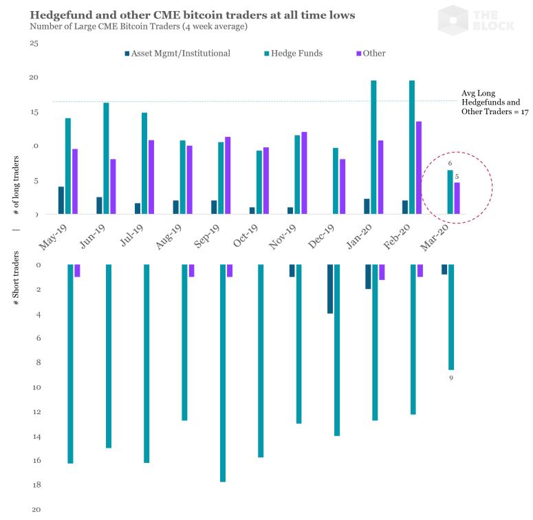 o número de grandes traders e fundos de hedge usando o produto caiu no mês passado