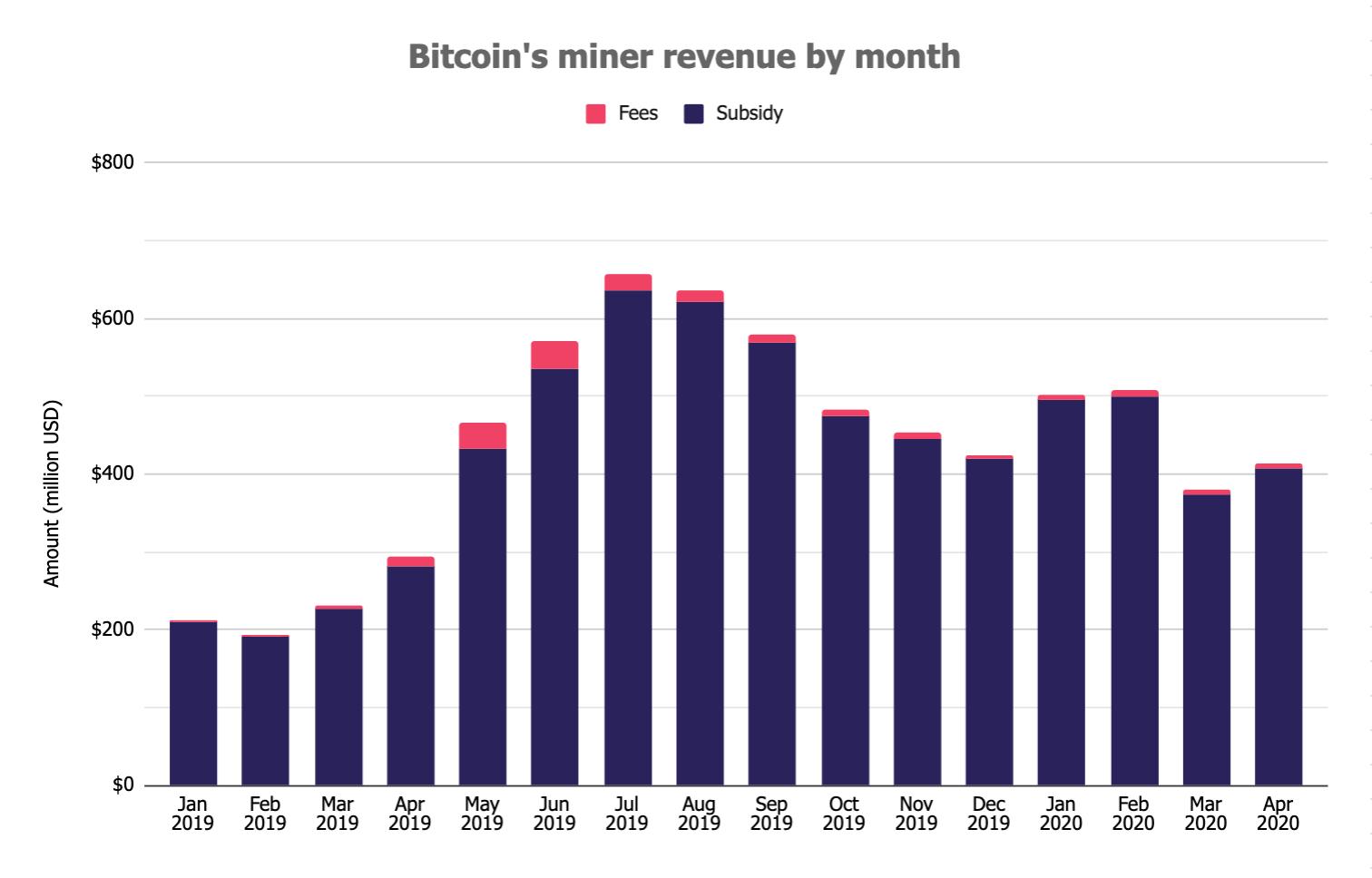 O lucro com a mineração de Bitcoin cresceu 8% no mês de abril em relação a março