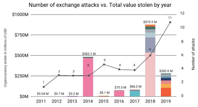 A empresa de análise de dados Chainalysis, em seu Relatório de Crimes de 2020
