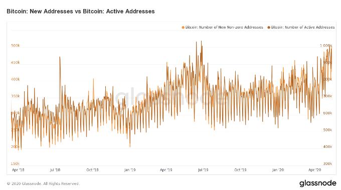 O número de endereços ativos diários de Bitcoin ultrapassou 1 milhão pela terceira vez na história.