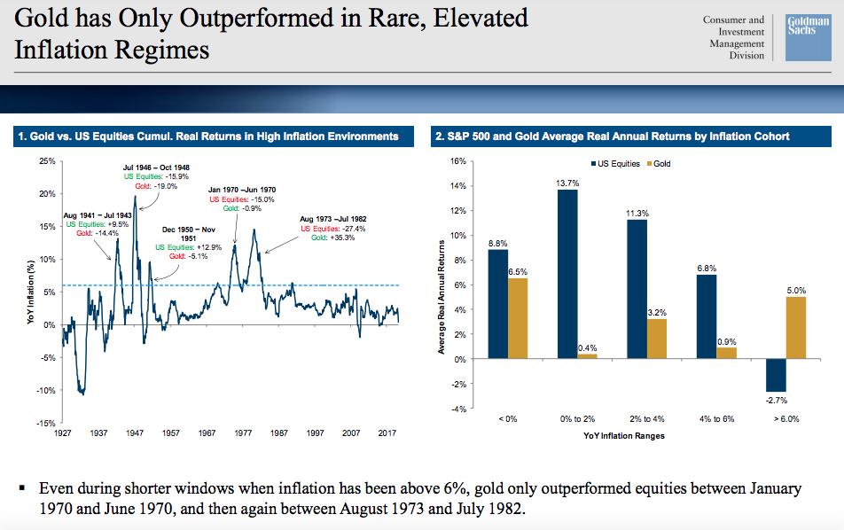 o Goldman Sachs afirmou que investir no metal só vale a pena em países com alto grau de inflação