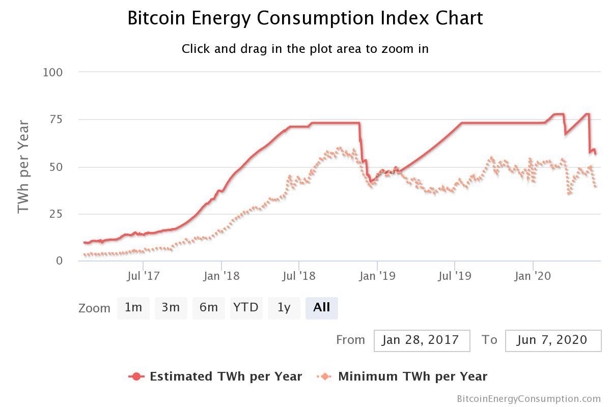 bitcoin-energy-consumpti
