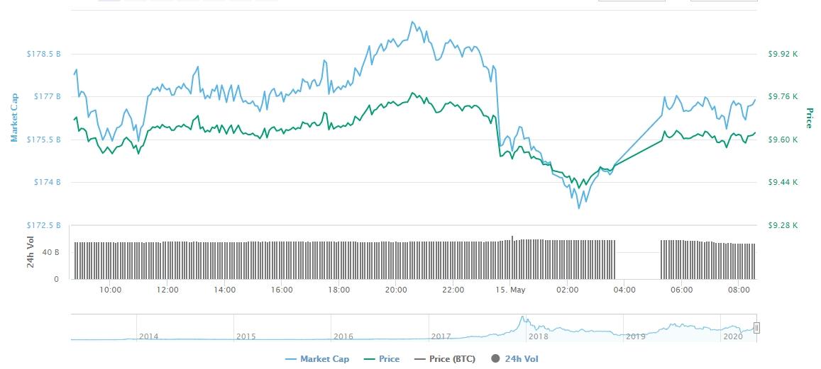 Gráfico com as variações diárias de preço do BTC