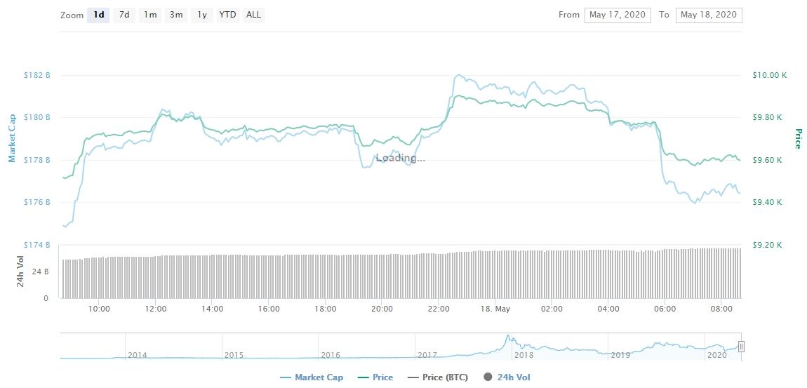 Gráfico com as variações de valor do BTC das últimas 24 horas