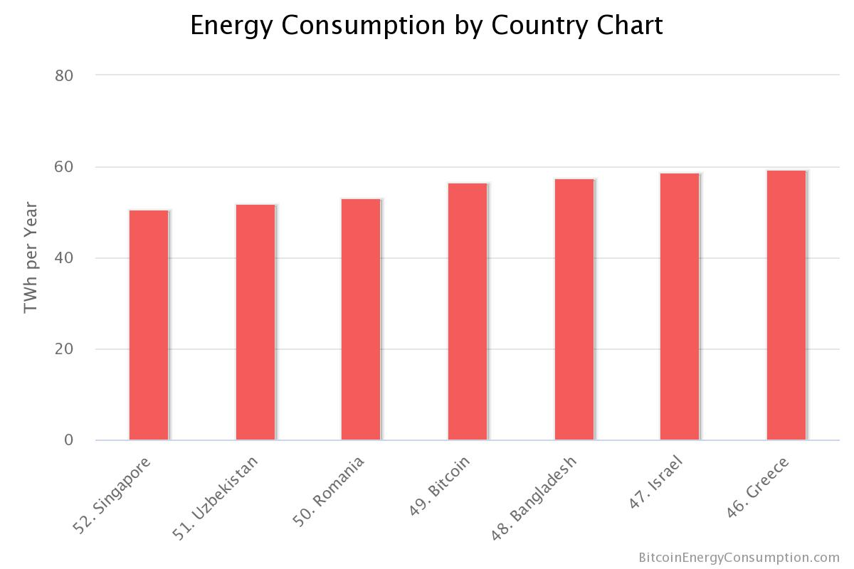 energy-consumption-by-co