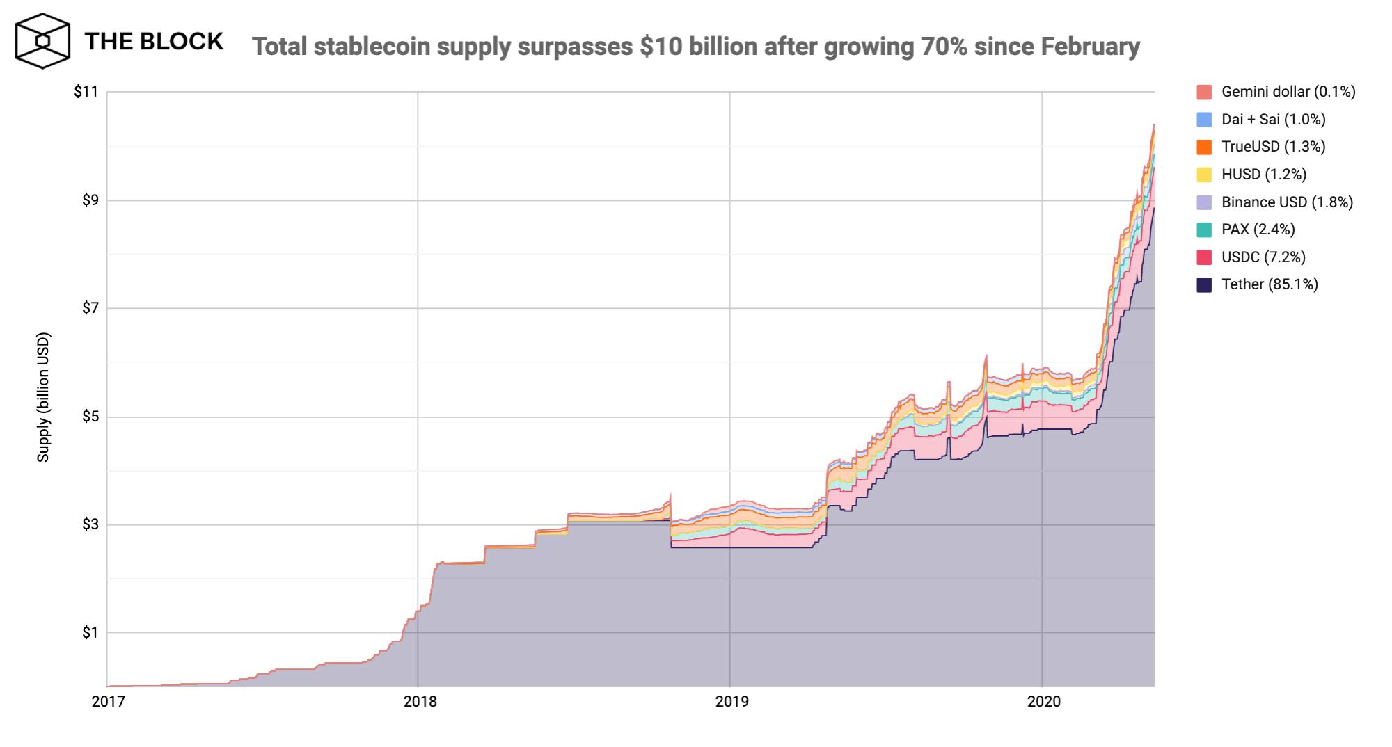 total de stablecoins atingiu uma alta histórica de US$ 10,4 bilhões