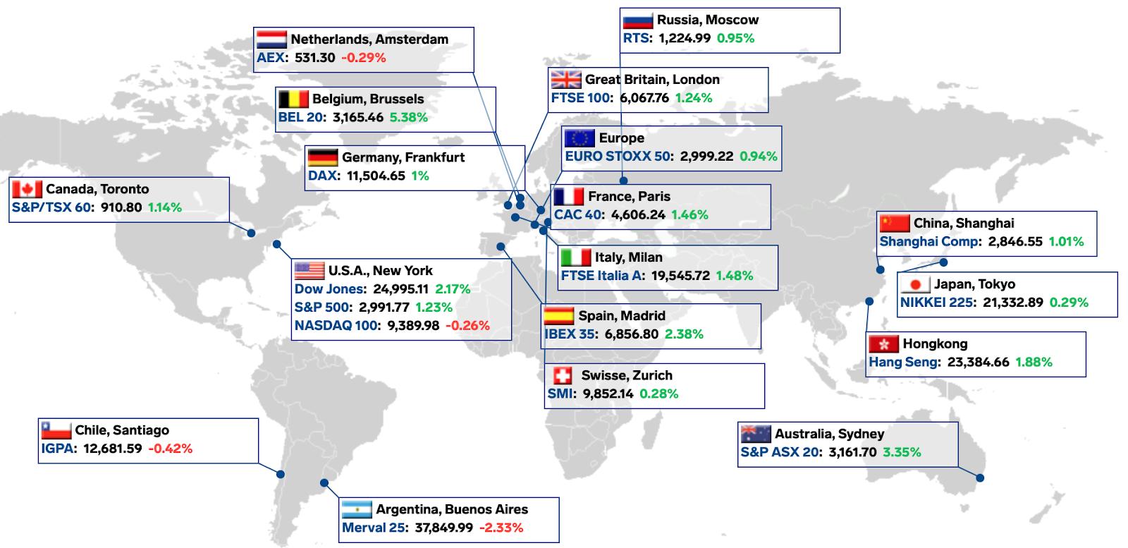 Mercado de ações pelo o mundo