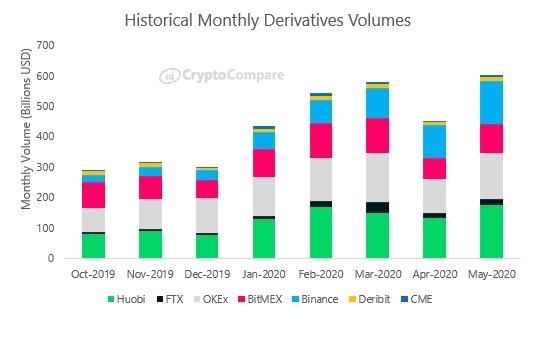 histórico do volume de derivativos