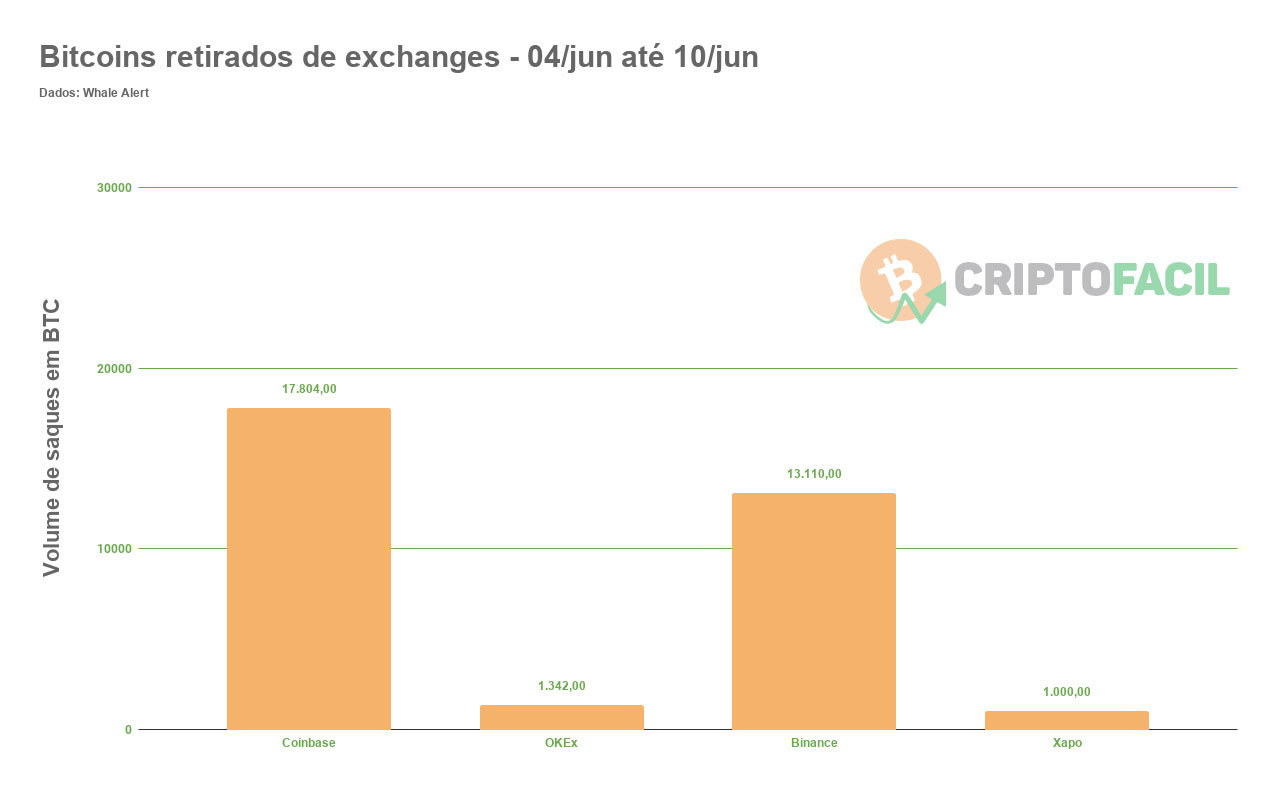 Bitcoins retirados de exchanges