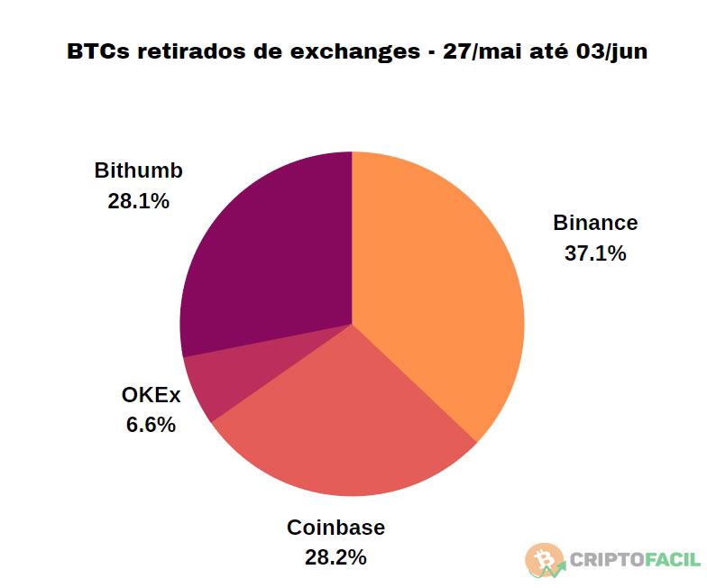 BTCs retirados de exchanges
