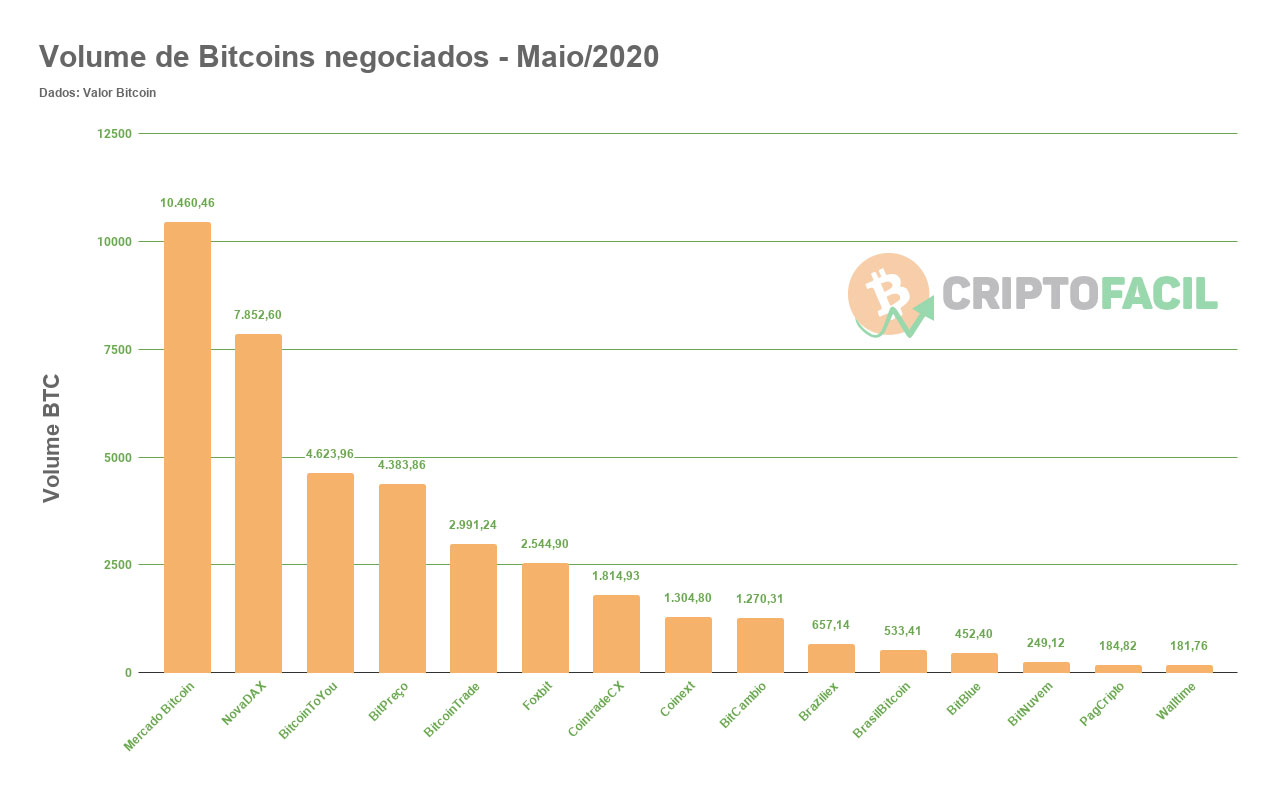 volume de bitcoins negociados - maio/2020