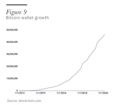 Carteiras ativas de Bitcoin