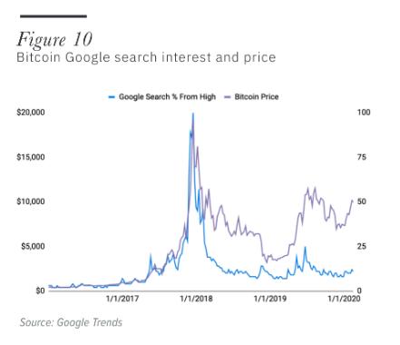 Aumento das pesquisas sobre Bitcoin no Google