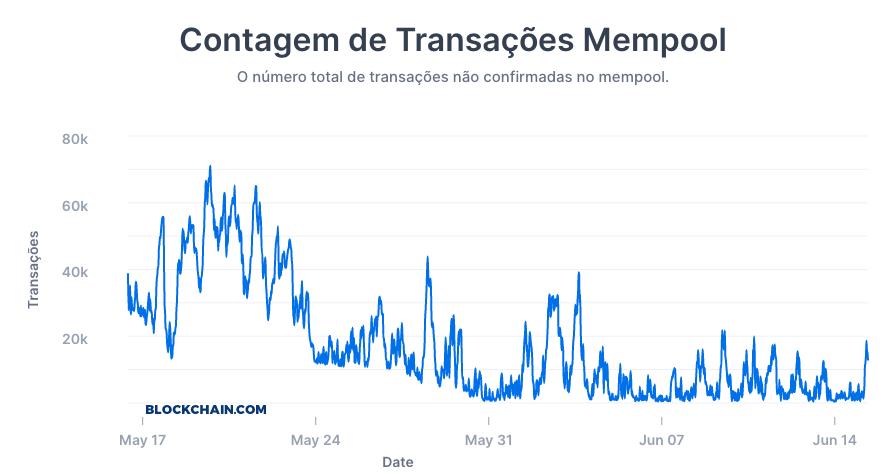 gráfico de transações mempool