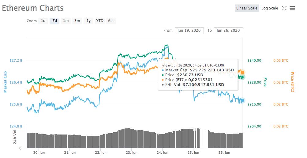 Ethereum Charts