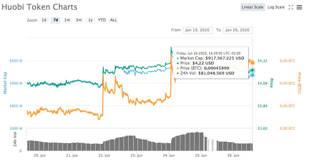 Huobi token charts