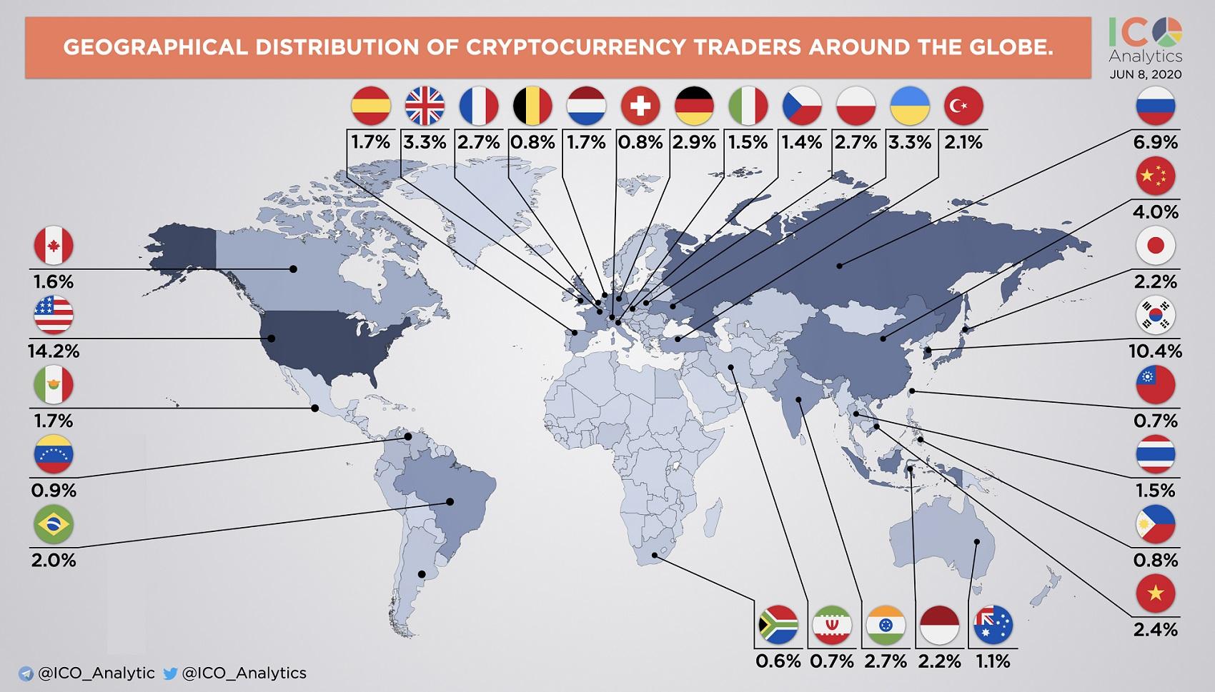 Quantidade de traders pelo o mundo