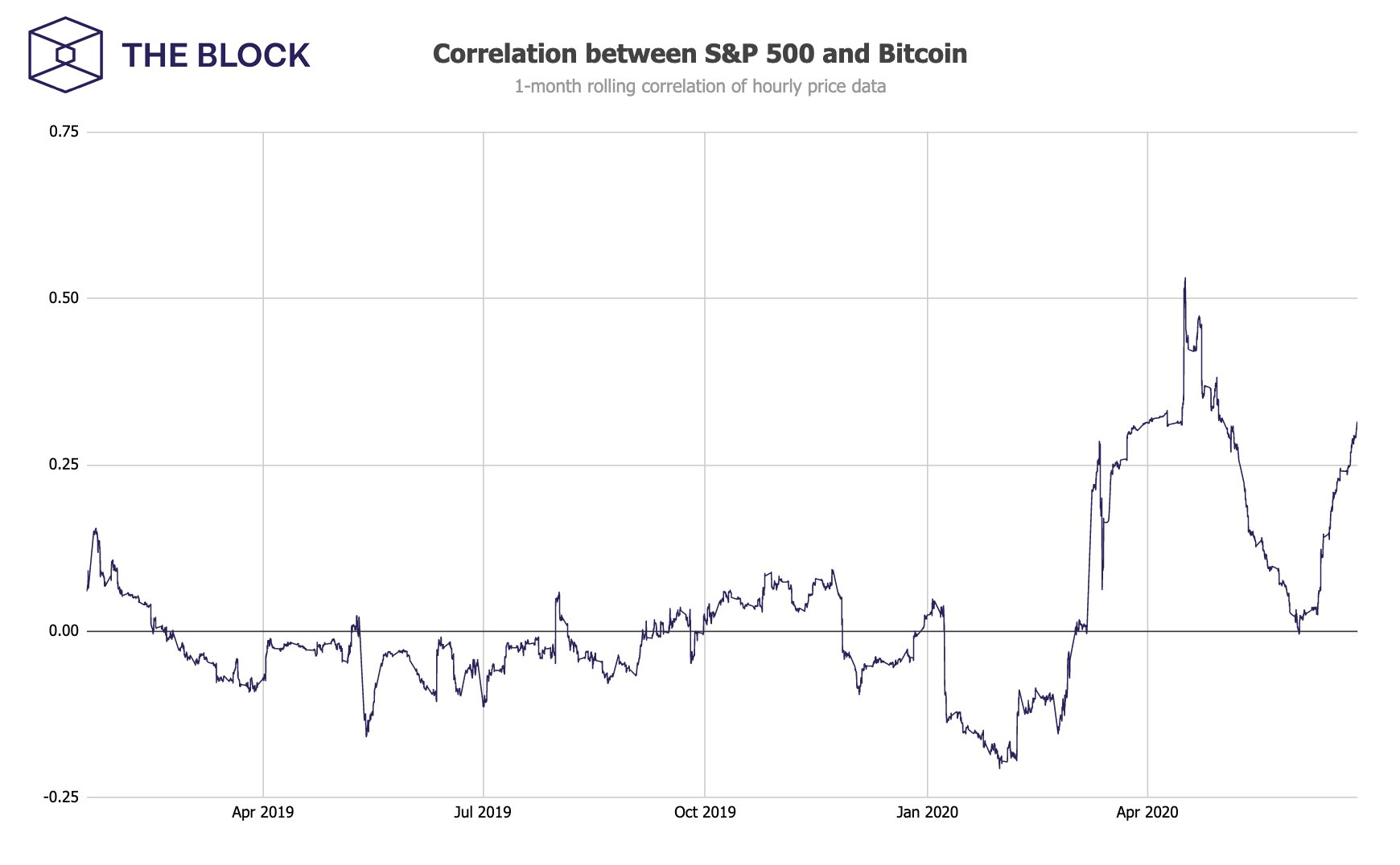 Correlation between S&P500 and Bitcoin
