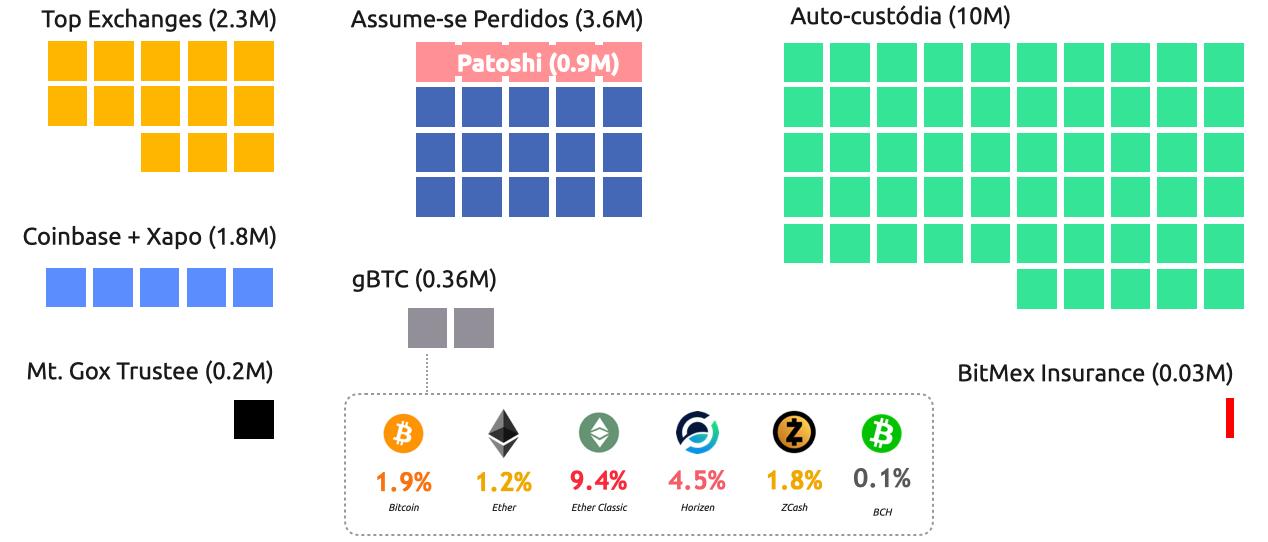 Distribuição aproximada de todos os bitcoin em circulação.