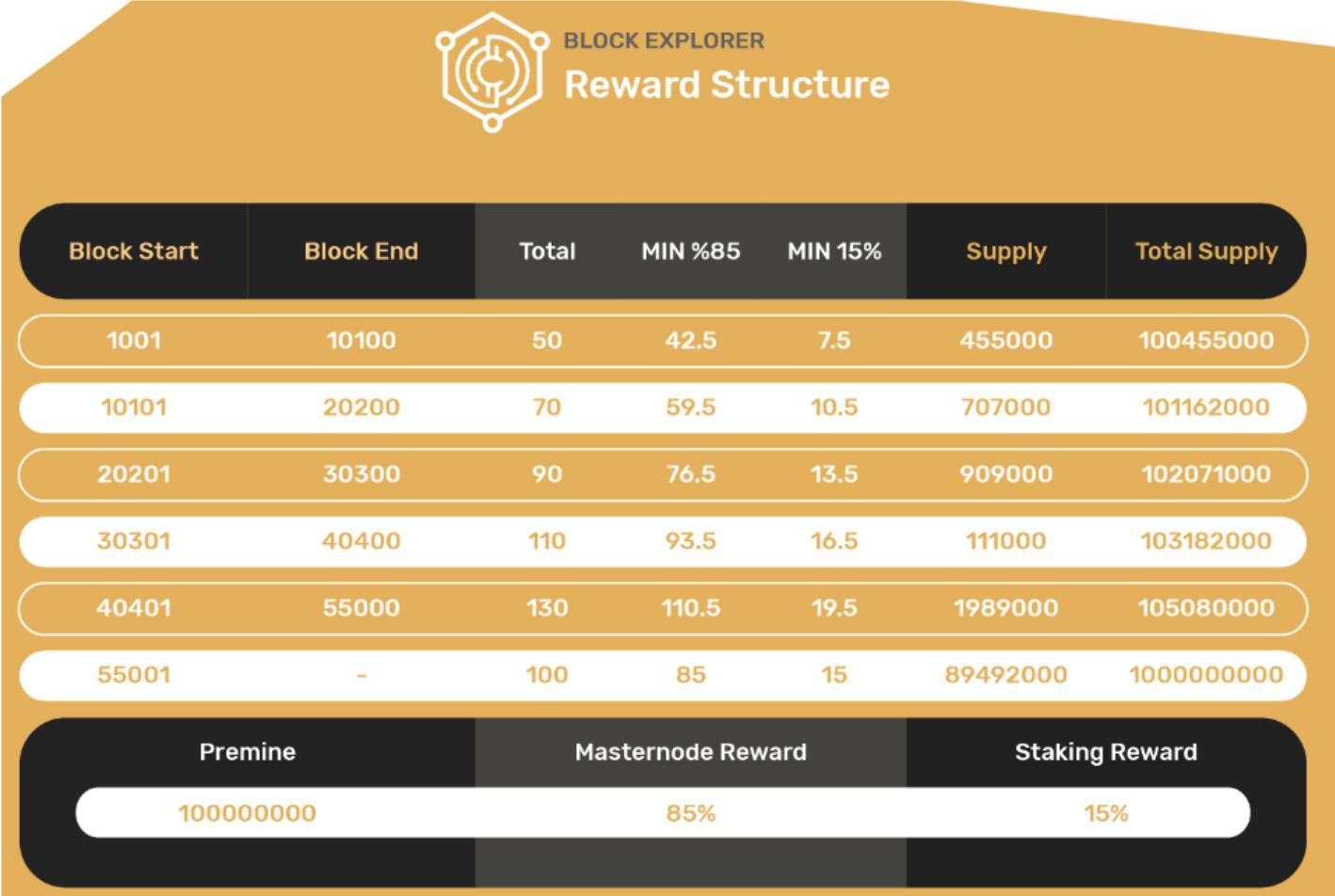 Estrutura de recompensas da CashHand