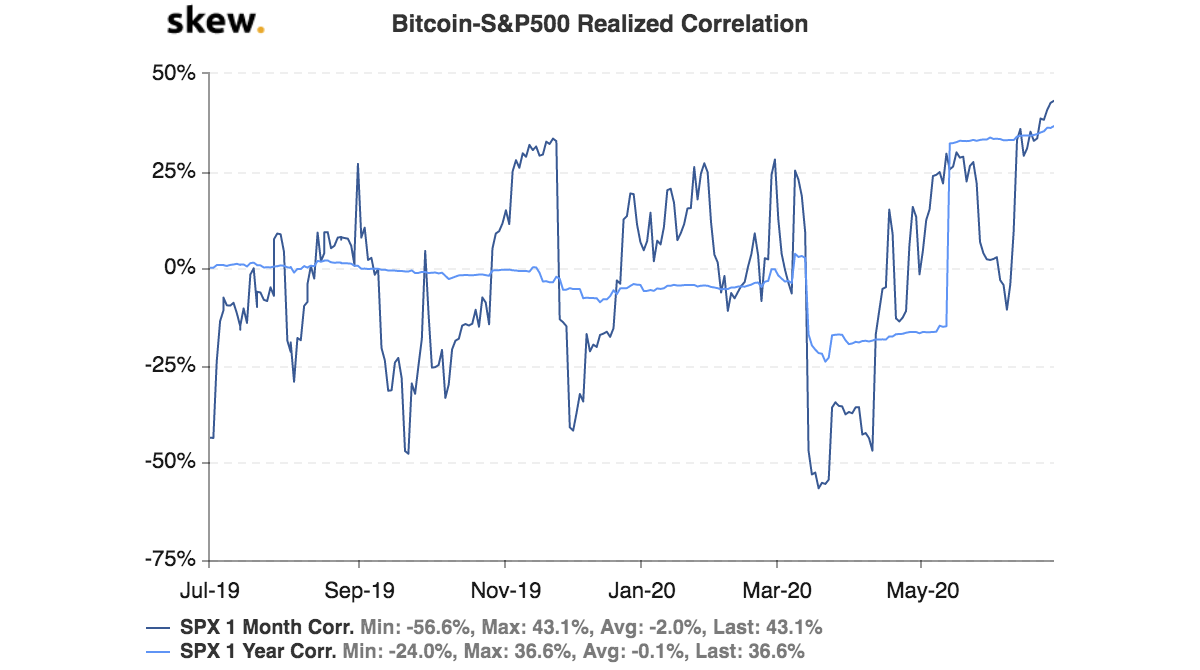 Bitcoin-S&P500 Realized correlation