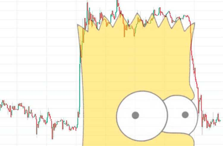 "Traders apontam ""padrão Bart Simpson"" na queda do Bitcoin"