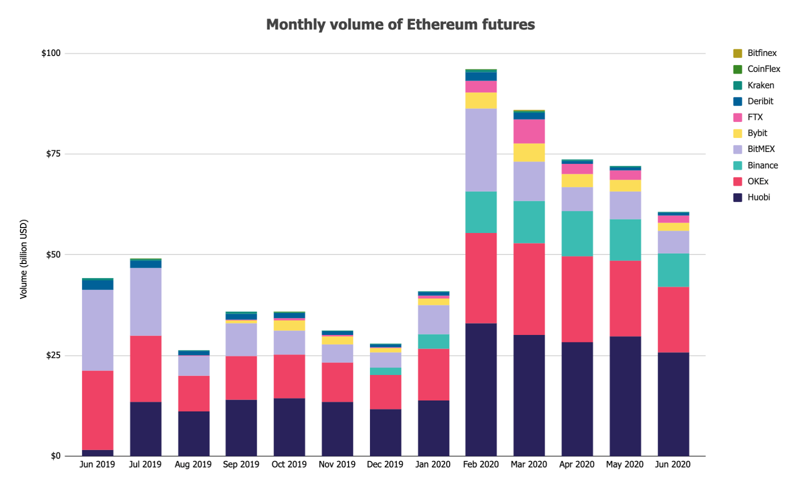 Monthly volume of ethereum futures