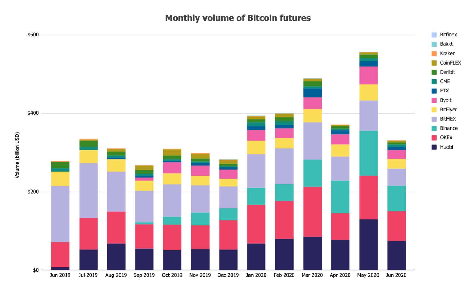 monthly volume of bitcoin futures