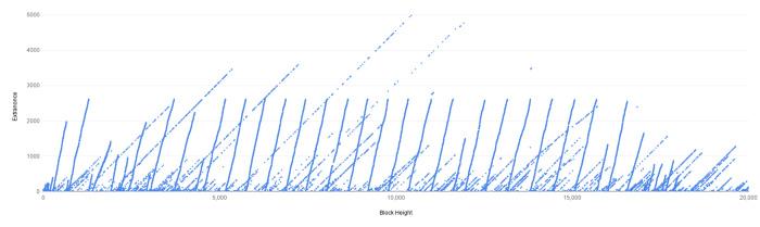 Gráfico de mineração do Bitcoin