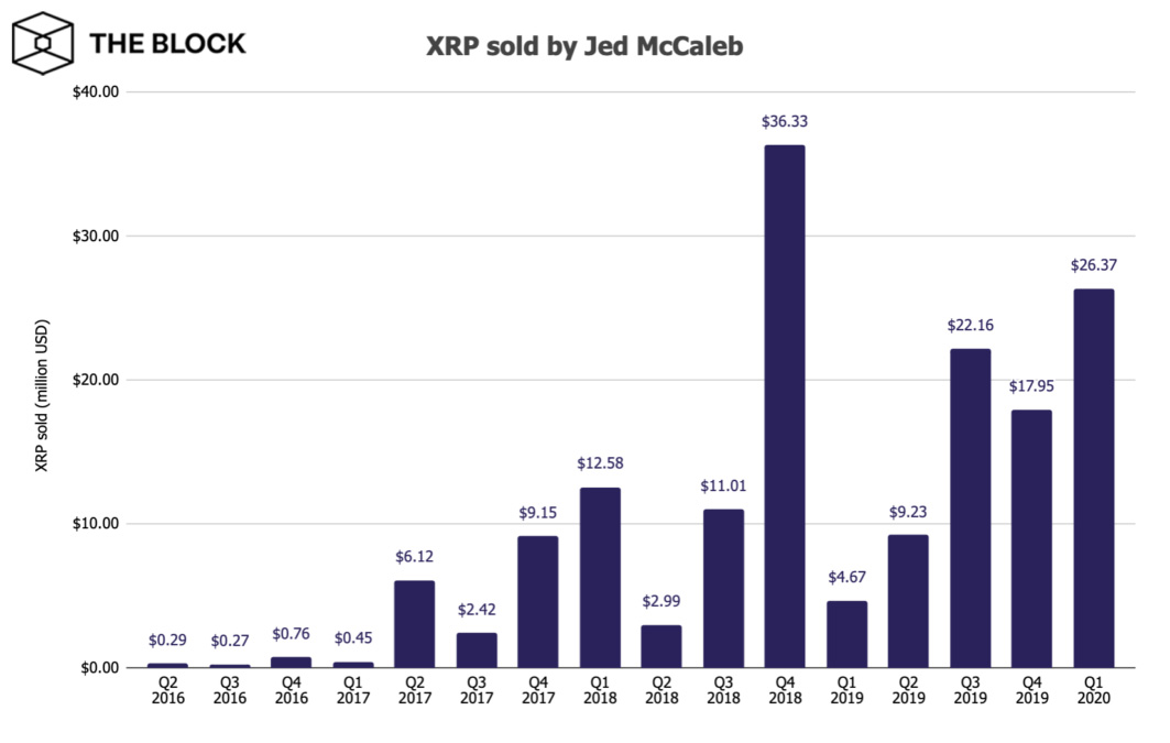 Gráfico com as vendas diárias de Jed McCaleb. Fonte: The Block