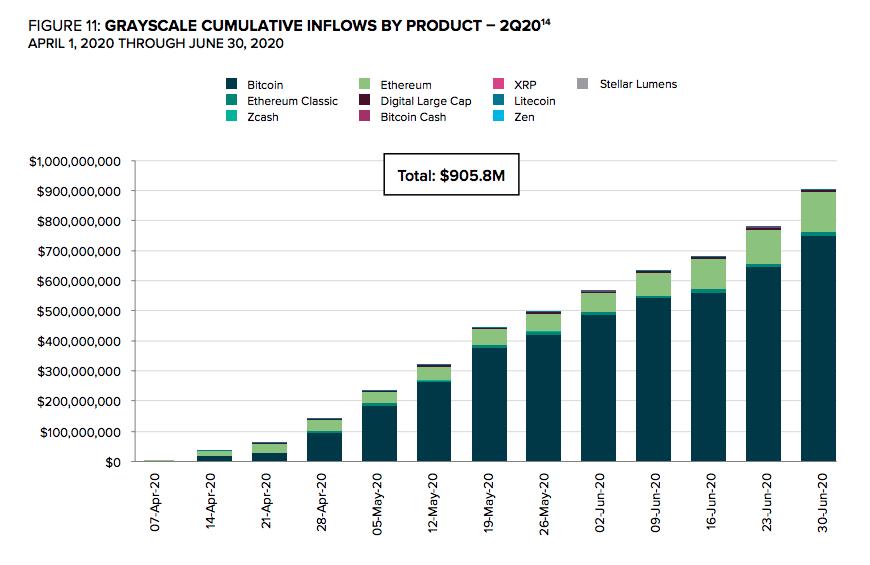 Grayscale cumulative