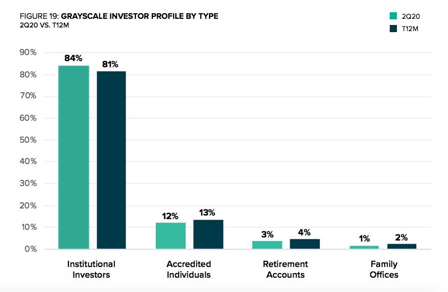 Grayscale investor profile