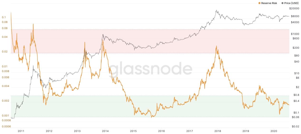 Gráfico demonstrando o risco de investir em Bitcoin. Imagem: Glassnode
