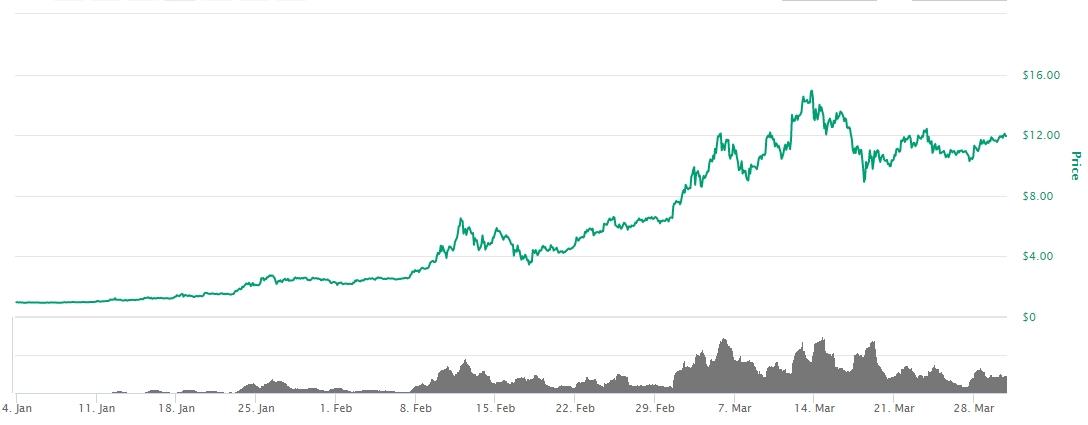 Gráfico com a movimentação do Ethereum entre janeiro e março de 2016