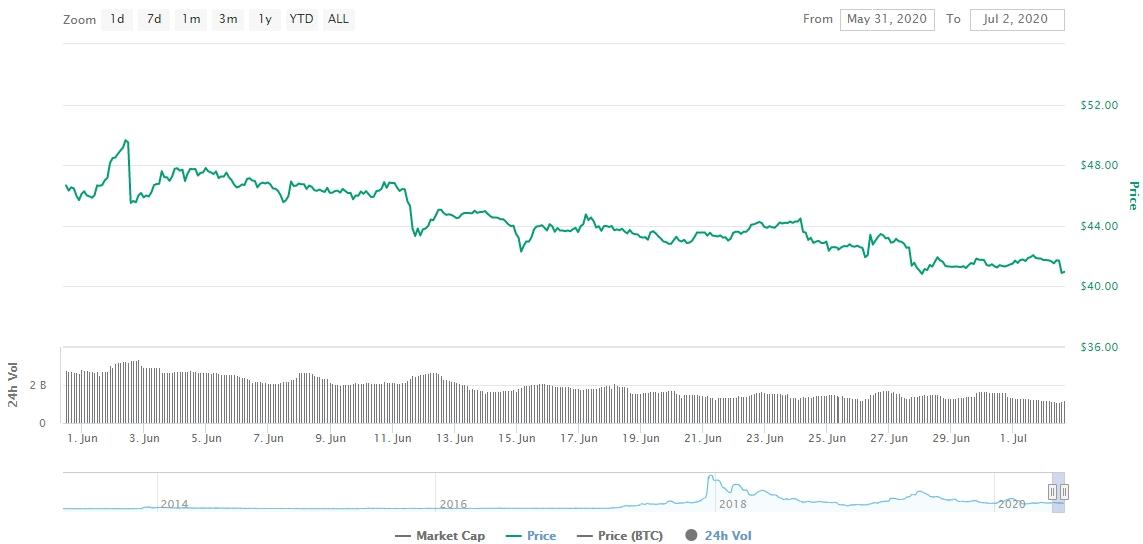 Gráfico com as variações de preço da Litecoin durante junho