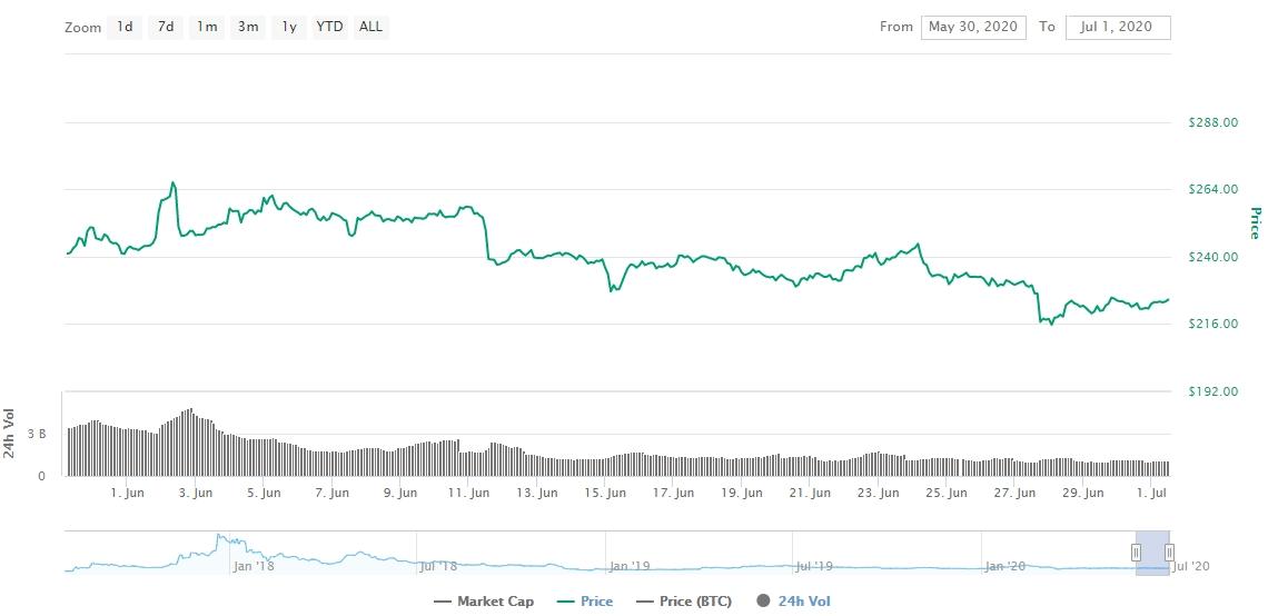 Gráfico com as variações de preço do Bitcoin Cash durante junho