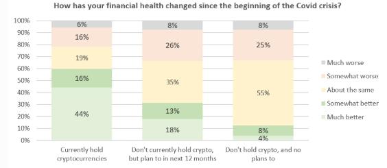 Gráfico com a situação financeira de diferentes pessoas após o início da pandemia. Fonte: Forbes