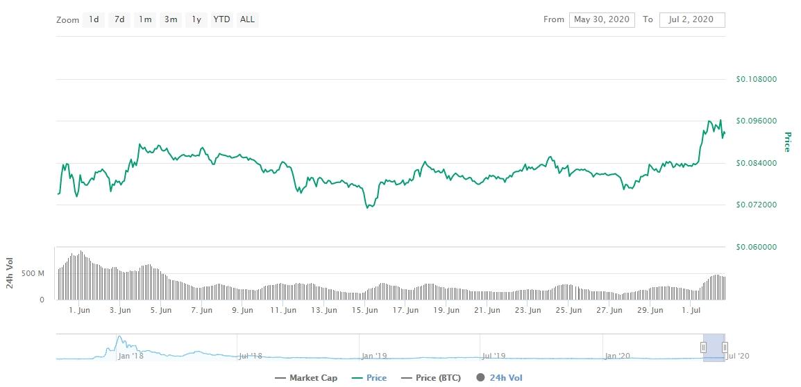 Gráfico com as variações de preço do Cardano durante junho