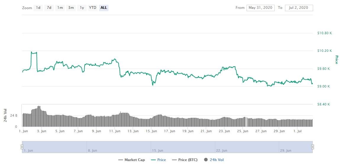 Gráfico com as variações de preço do Bitcoin durante junho