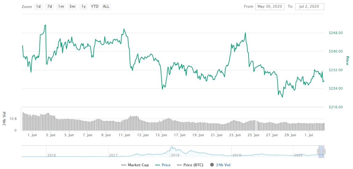 Gráfico com as variações de preço do Ethereum durante junho