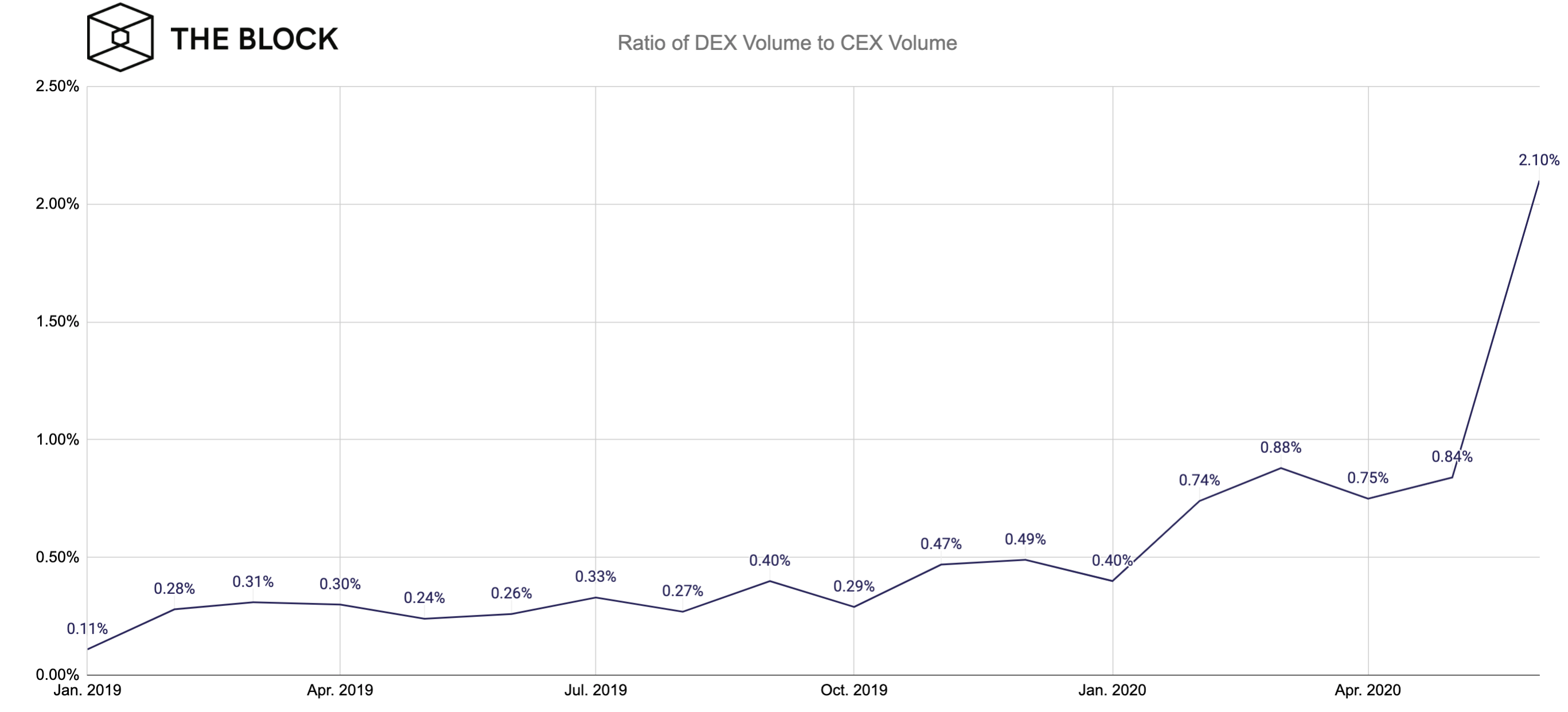 Ratio of DEX volume to CEX volume