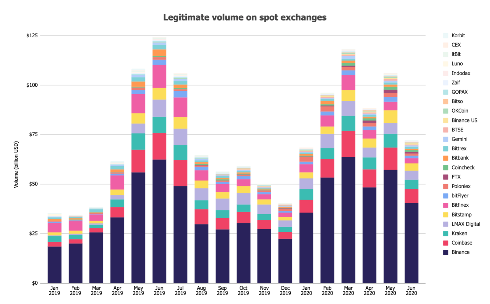 Legitimate volume on spot exchanges