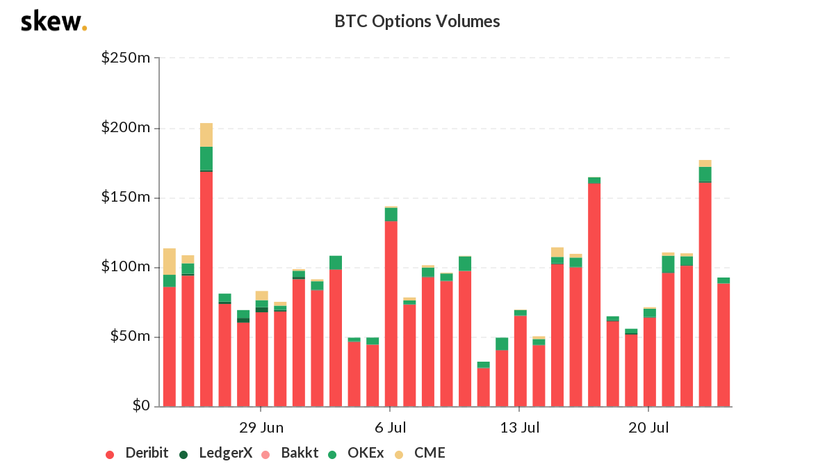 BTC Options Volumes