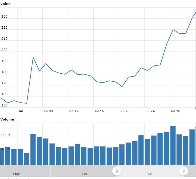Gráfico com as variações de preço do BSV em julho.