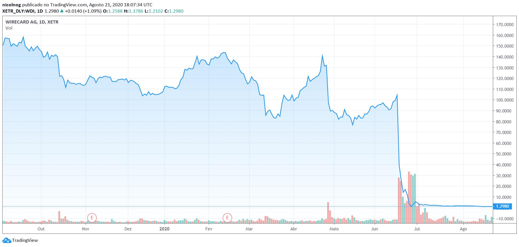 Ações da Wirecard na bolsa de valores alemã
