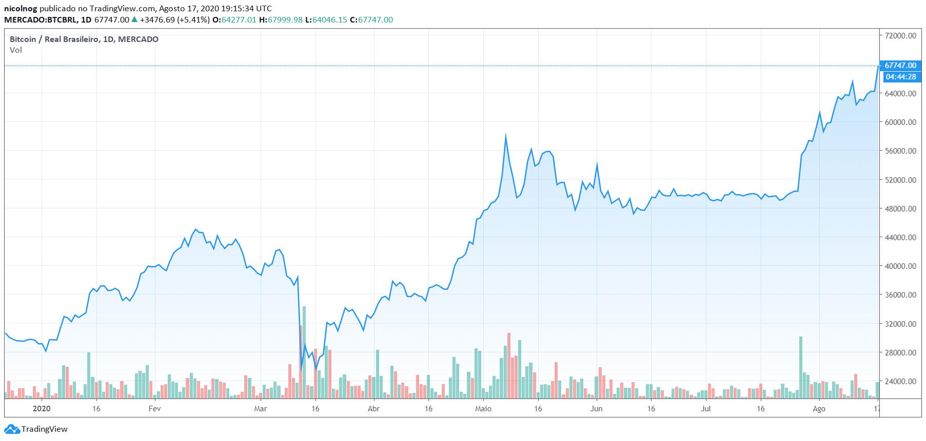 Desempenho do Bitcoin em 2020