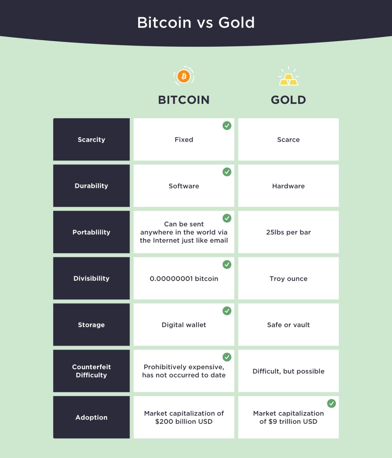 Bitcoin vs. Ouro, no gráfico produzido pela Winklevoss Capital