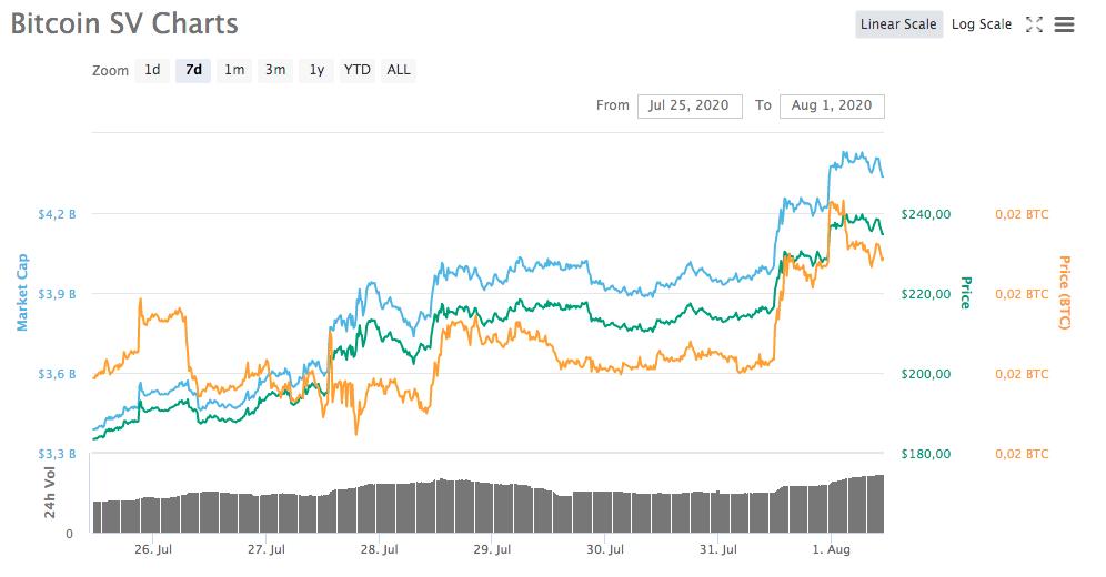 Gráfico da semana - Bitcoin SV
