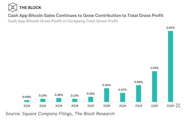 , Los ingresos de Bitcoin de Square se triplican en el segundo trimestre de 2020